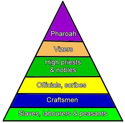 Primary homework help egypt pyramids